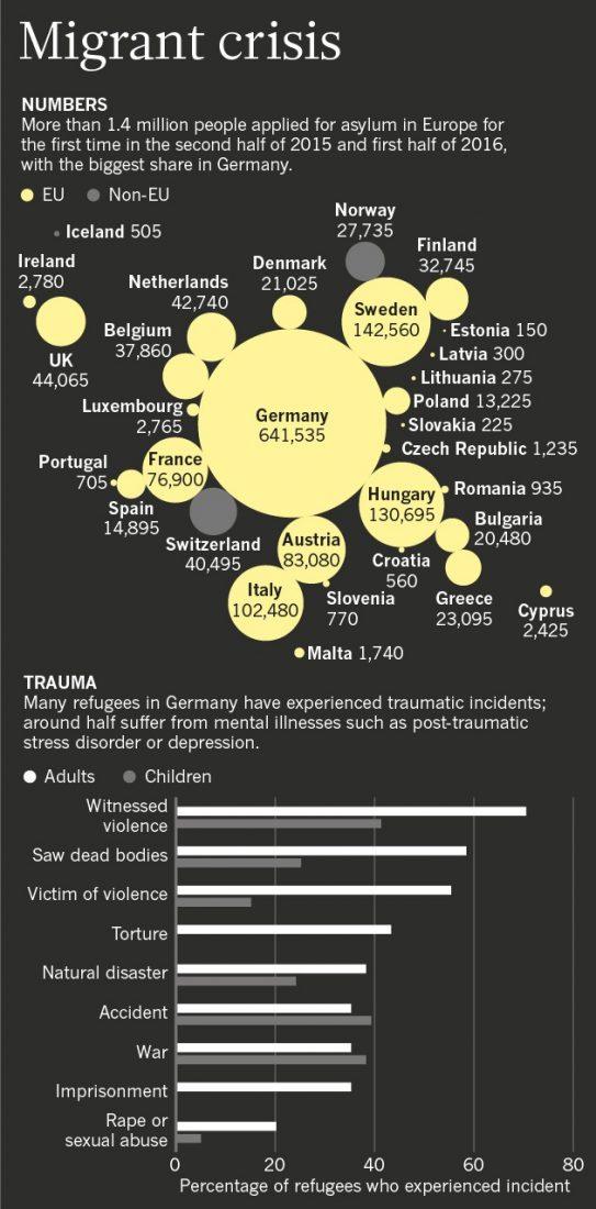 Sources: Eurostat/BptK